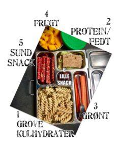 Her illustreres hvordan en sund madpakke kan deles op i seks forskellige elementer